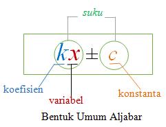 BENTUK ALJABAR KELAS 8