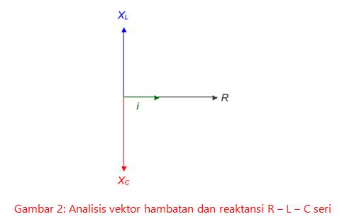 Contoh soal rangkaian r l c asep respati pada gambar di atas tampak bahwa vektor reaktansi induktif dan reaktansi kapasitif memiliki arah yang berlawanan sedangkan vektor i searah dengan vektor ccuart Images