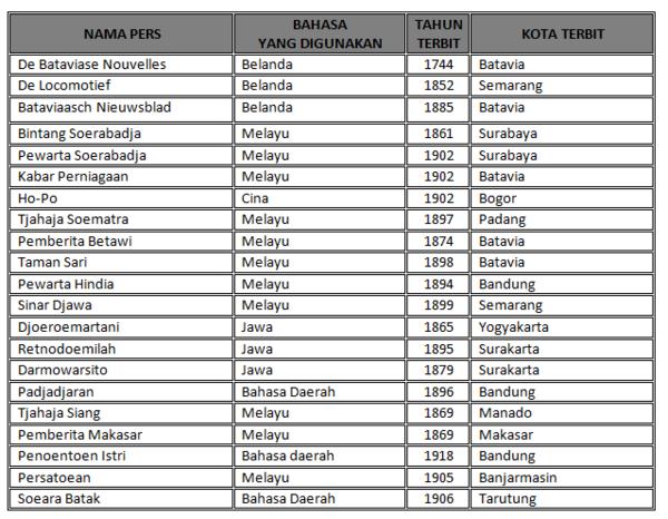 W1siZiIsIjIwMTUvMDgvMDUvMDMvNTcvNTQvMjUzL0NhcHR1cmUuUE5HIl0sWyJwIiwidGh1bWIiLCI2MDB4XHUwMDNlIix7fV1d Peranan Pers dalam Tumbuh dan Berkembangnya Nasionalisme Indonesia