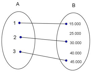 Contoh soal penerapan relasi dan fungsi dalam kehidupan sehari hari diagram panah diatas menunjukan fungsi yang memiliki relasi jumlah tabungan dari himpunan a ke himpunan b jika a 1 2 3 b 15000 25000 30000 ccuart Image collections