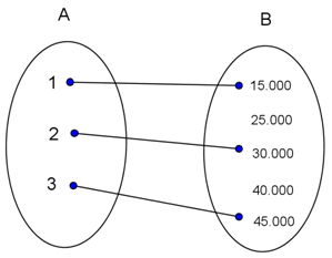 Contoh soal penerapan relasi dan fungsi dalam kehidupan sehari hari diagram panah diatas menunjukan fungsi yang memiliki relasi jumlah tabungan dari himpunan a ke himpunan b jika a 1 2 3 b 15000 25000 30000 ccuart Choice Image