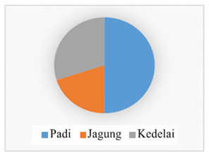 Kd 32 penyajian data dalam bentuk diagram lingkaran matematika contoh 2 ccuart Images