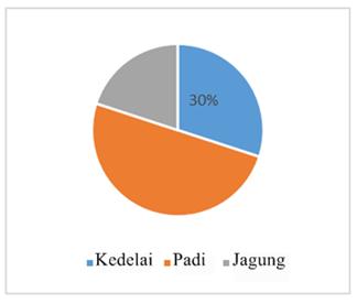 Kd 32 penyajian data dalam bentuk diagram lingkaran matematika contoh 3 ccuart Images