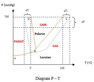 Contoh soal diagram p t rumus matematika dasar smp sma soal ketiga fasa tersebut dapat diungkapkan dalam bentuk diagram p t pada gambar di atas ccuart Images