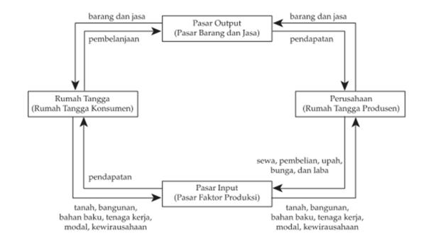 Pelaku kegiatan ekonomi manfaat diagram interaksi pelaku ekonomi diagram interaksi ekonomi model sederhana dua pelaku ccuart Image collections